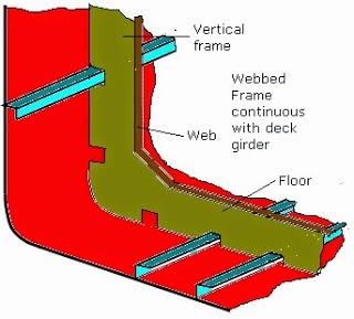 Sistem Konstruksi Memanjang