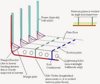 Sistem Konstruksi Kapal
