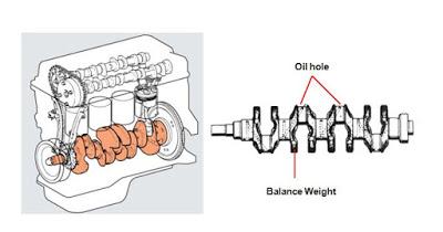 Komponen Mesin Diesel Yang Bergerak 4