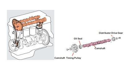 Komponen Mesin Diesel Yang Bergerak 5