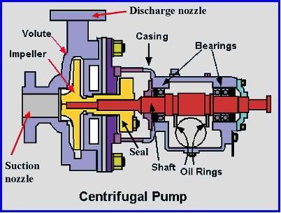 gambar pompa sentrifugal 1