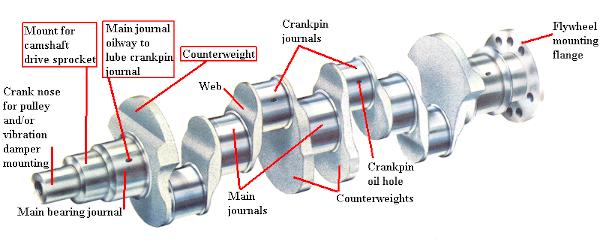 komponen mesin diesel 4