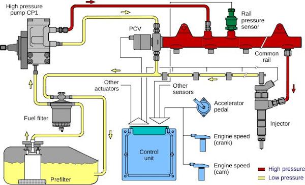 komponen mesin diesel 8