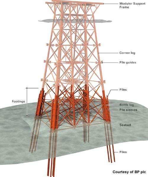 bagian bagian platform offshore 3