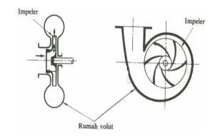 klasifikasi pompa sentrfugal 4