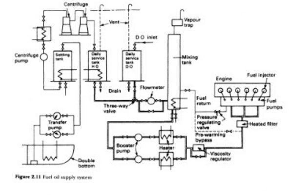 sistem bahan bakar kapal