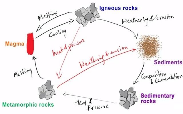 Gambar Siklus Batuan dan Penjelasannya