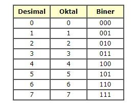 bilangan oktal adalah bilangan yang berbasis