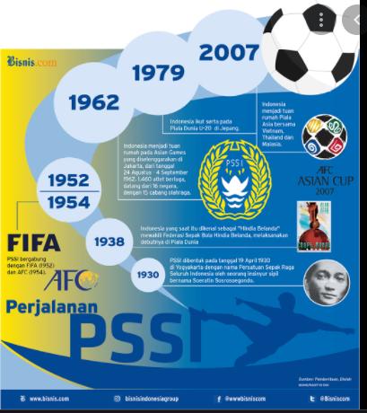 Induk organisasi sepak bola nasional adalah