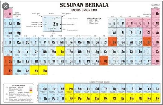 berdasakan susunan kimianya materi dikelompokkan menjadi tiga berikut ini kecuali