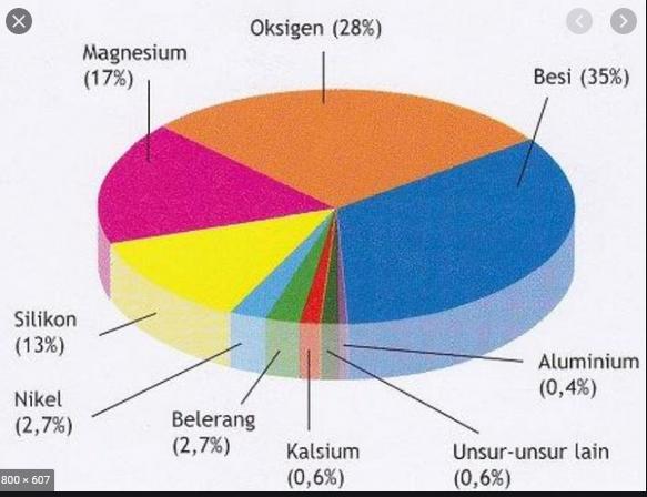 unsur yang paling banyak terdapat di dalam kerak bumi adalah