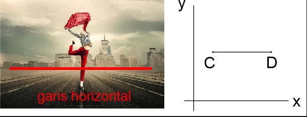 Contoh garis horizontal dalam kehidupan sehari hari