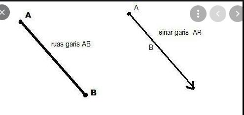 Garis yang dibatasi oleh dua titik disebut