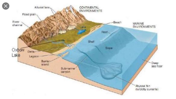 jelaskan apa yang dimaksud dengan pengendapan (sedimentasi)
