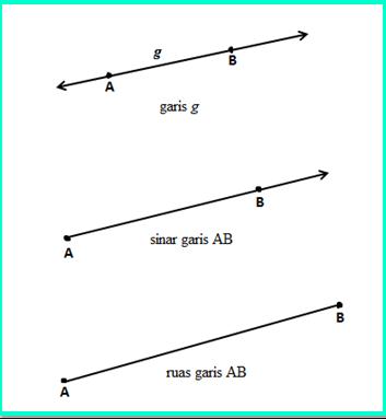 manfaat mempelajari kedudukan dua garis
