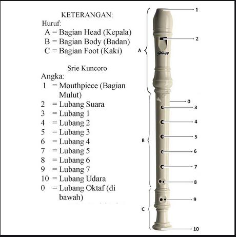 recorder dimainkan dengan cara