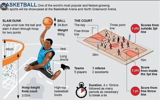 apa yang dimaksud dengan peraturan tiga detik pada permainan bola basket
